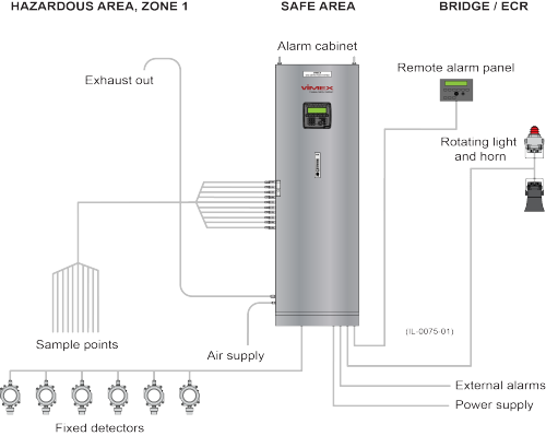 VIMEX Gas Detection Systems