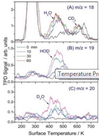 temperature-programmed-desorption